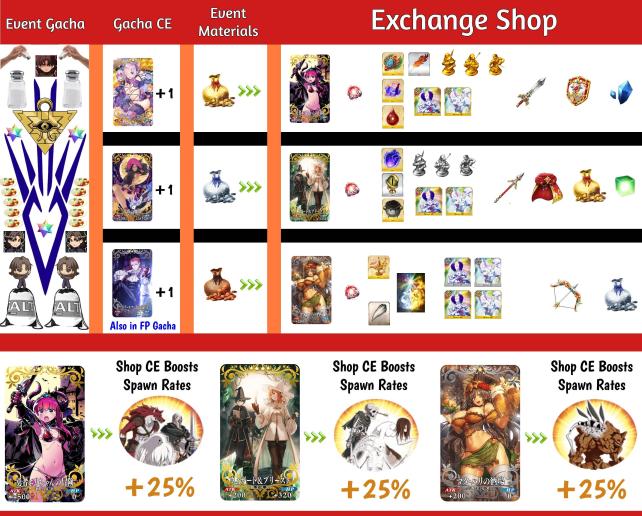 Super Ghouls'n Pumpkins - Fate/Grand Order Wiki