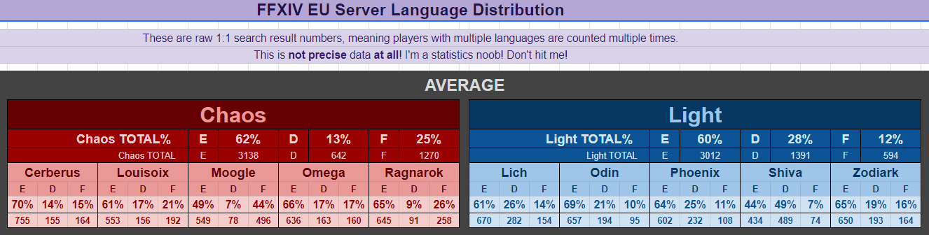 No, Louisoix is not a French server  : ffxiv