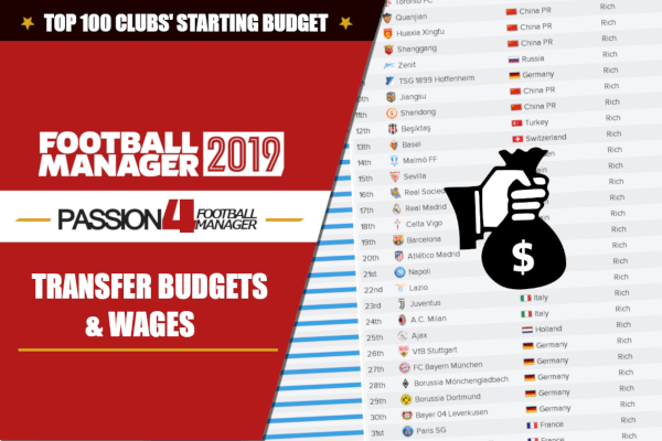 Transfer Budgets – Top 100 Clubs